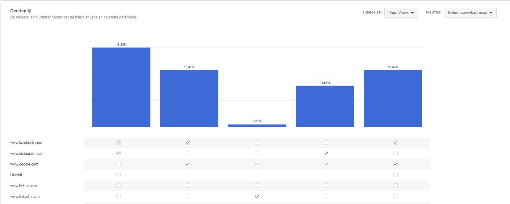 Facebook Analytics - overlap mellem enheder