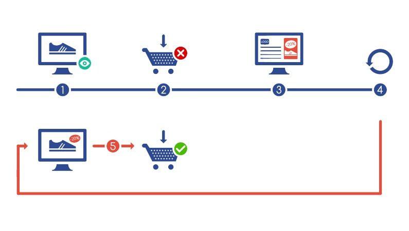 Remarketing handler om at ramme de kunder som allerede har besøgt ens side