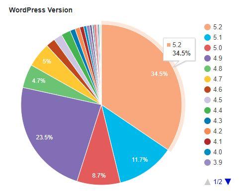 Aktive WordPress-versioner