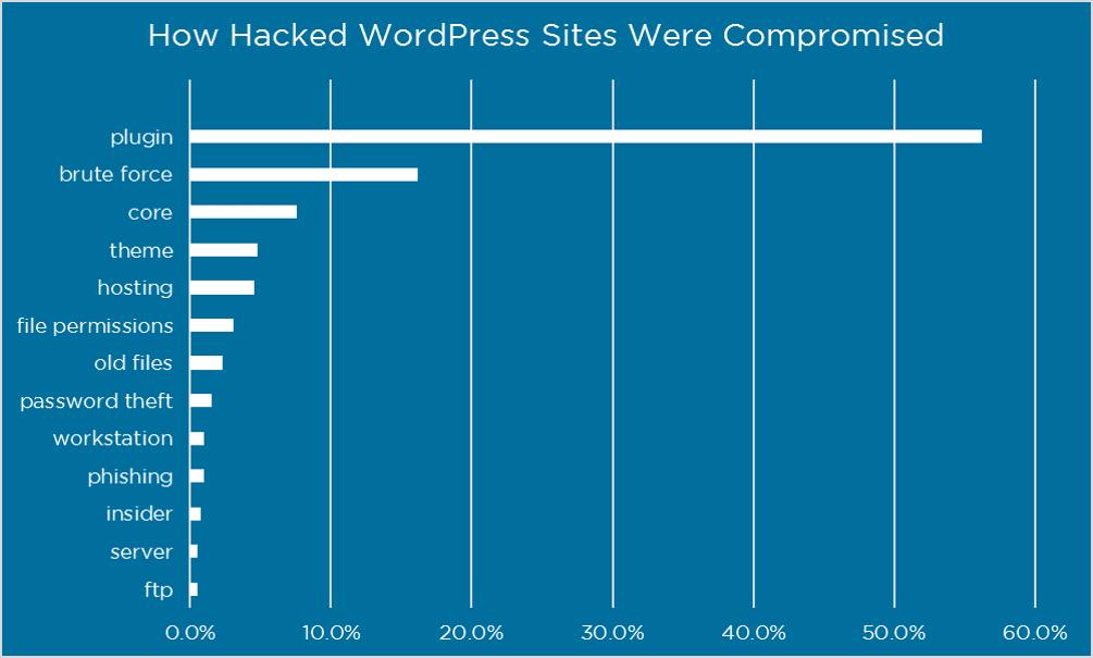 De største sikkerhedshuller i WordPress