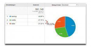 44,89% desktop og 55,11% mobile enheder (tablets og smartphones)